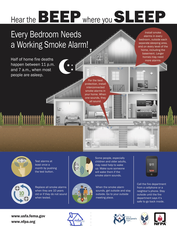 Infographic from US Fire Administration describing importance of fire alarms in a home.