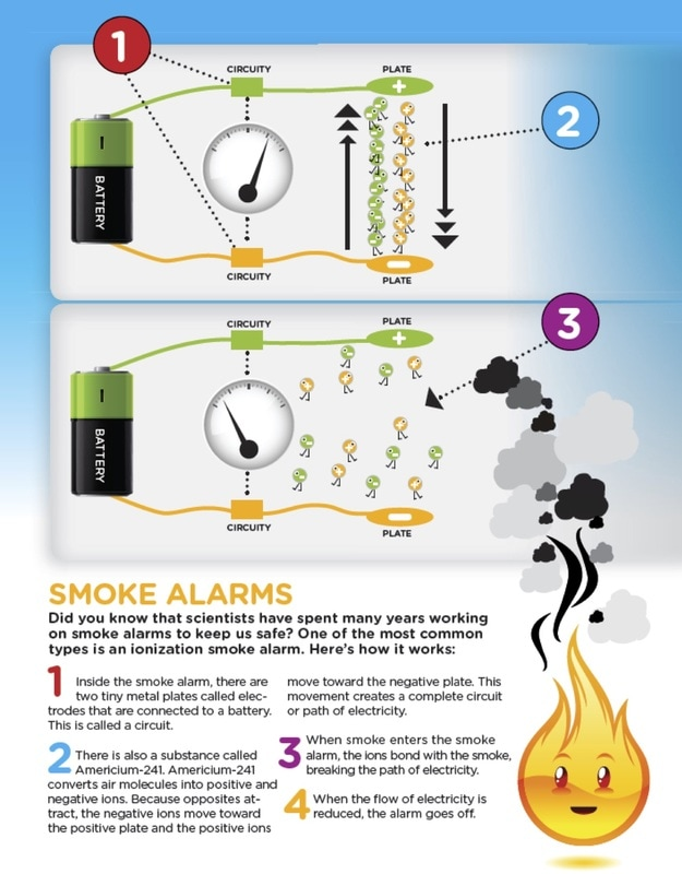 How an ionization smoke alarm works. Infographic from the NFPA.